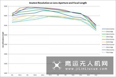 比腾龙更好 外媒公布尼康Z35/1.8S成绩