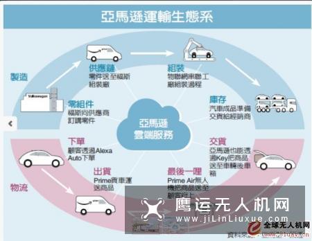 亚马逊无人机打造运输生态系